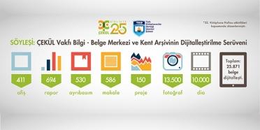Söyleşi: Kent Arşivinin Dijitalleştirilme Serüveni